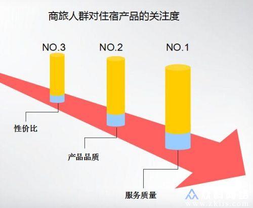 商旅数据图表